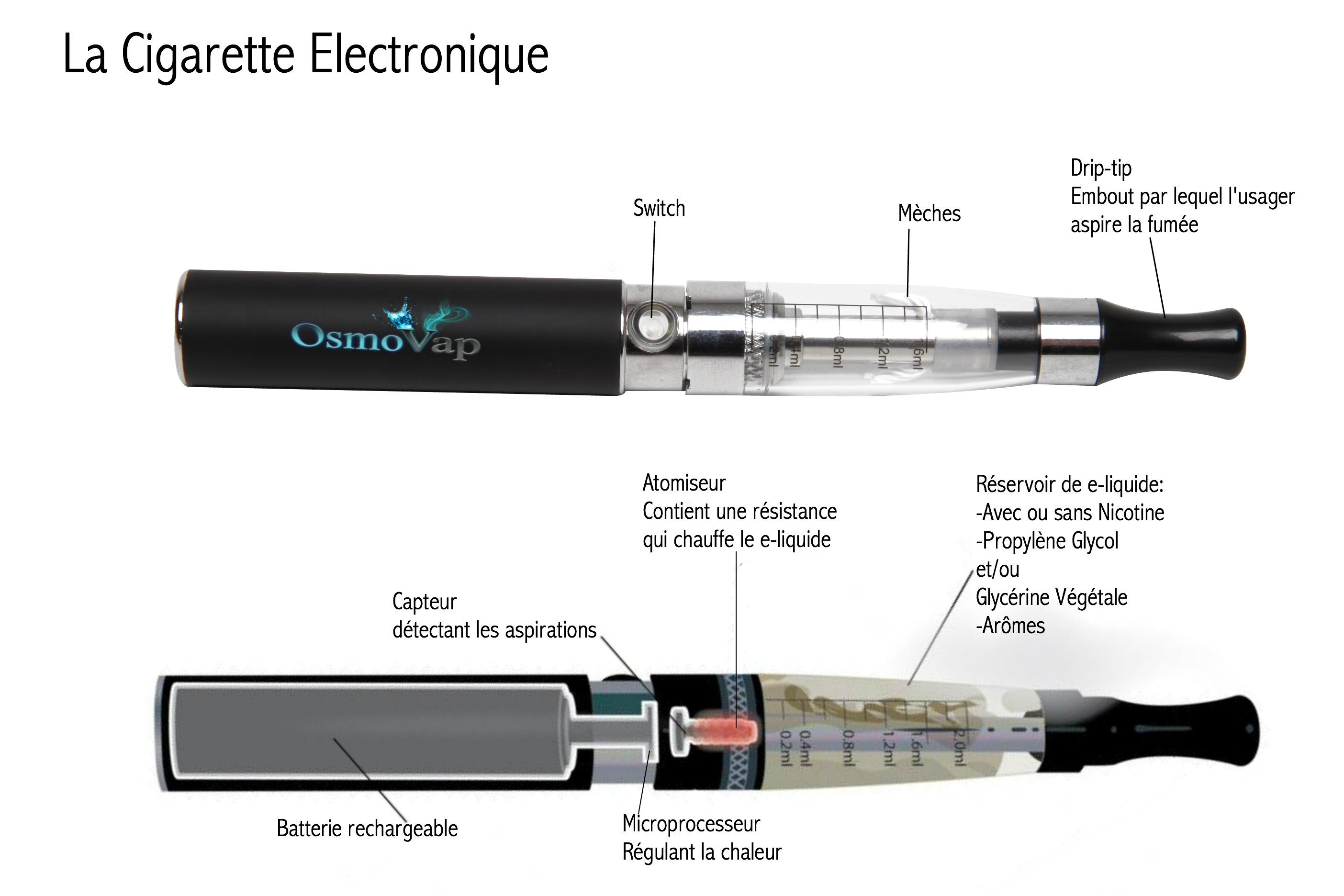 Coupe d'une cigarette électronique