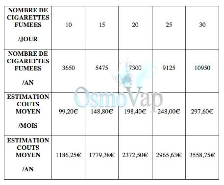Estimation consommation cigarette classique